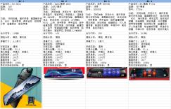 618将至 行车记录仪淘宝销量排名靠前的品牌有哪些?