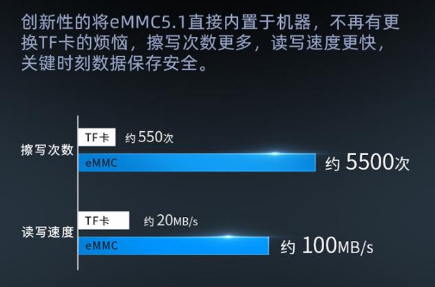 行车记录仪存储哪个好-eMMC VS TF存储卡 防坑必看 第2张