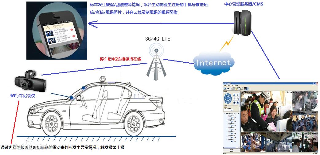 行车记录仪方案 4G联网 流量怎么优化?