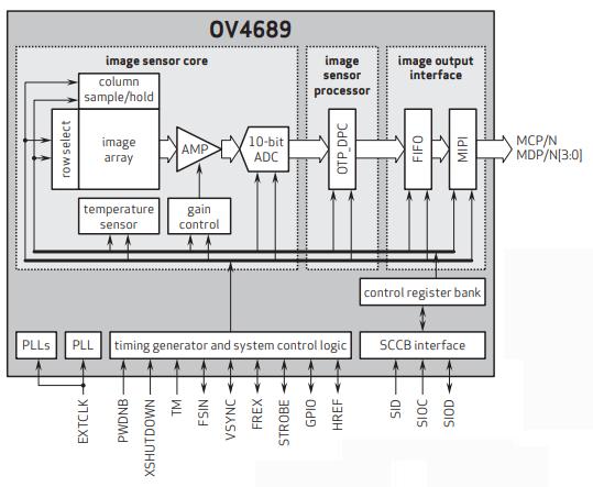 行车记录仪图像传感器哪个好 OV4689怎么样? 防坑必看 第2张
