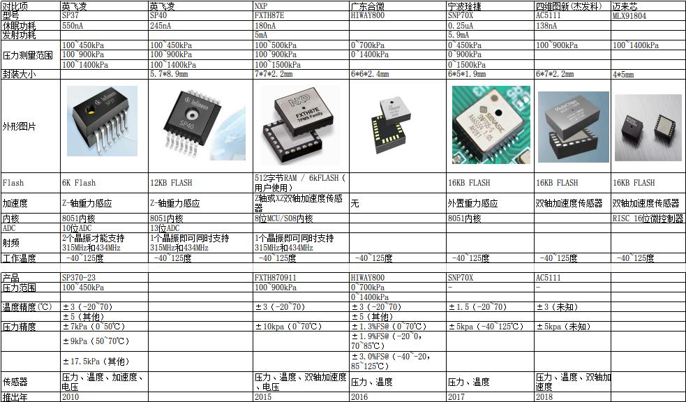 市面上主要胎压监测芯片外形和参数对比表