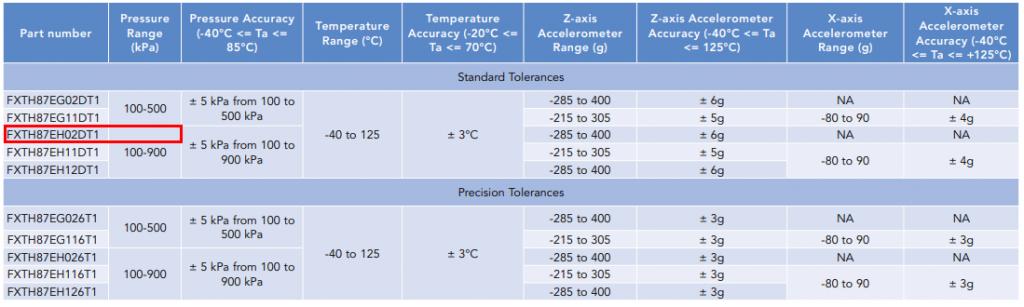 NXP芯片选型