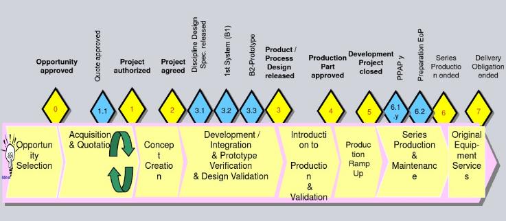 产品生命周期管理PLC 学习记录