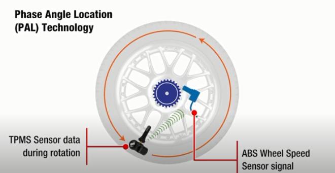 胎压传感器OE替换件 Phase Angle Location和Wireless Auto-Location