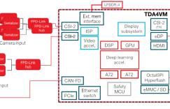 德州仪器(TI) Jacinto TDA4VM和TDA3MV芯片参数对比