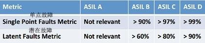 汽车电子片上系统(SoC)半导体安全等级的重要指标ASIL