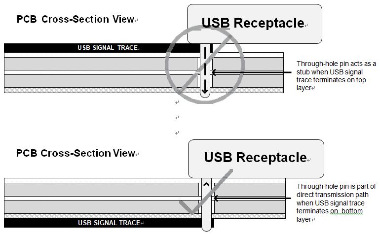 汽车电子硬件设计防电磁干扰设计学习整理3(连接器和插座) 博主推荐 第1张