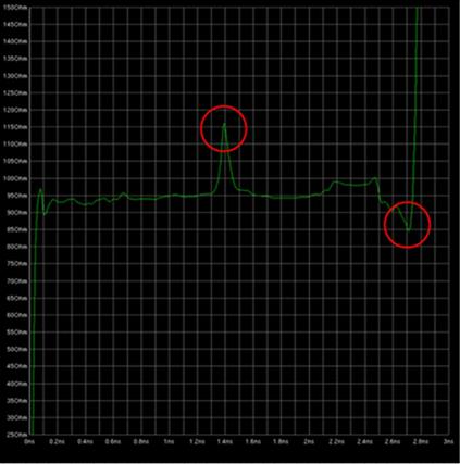 汽车电子硬件设计防电磁干扰设计学习整理4(仿真1) 博主推荐 第1张