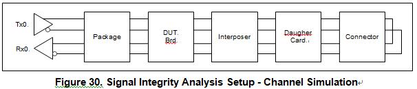 汽车电子硬件设计防电磁干扰设计学习整理5(仿真2) 博主推荐 第1张