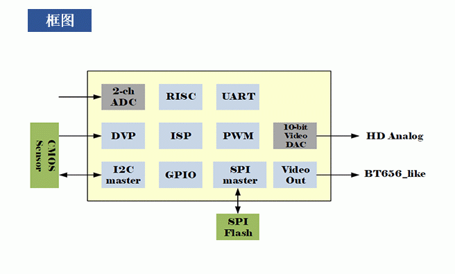 支持200万像素的车规级车载ISP芯片FH8310 博主推荐 第1张