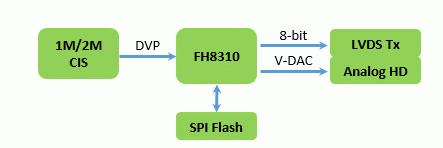 支持200万像素的车规级车载ISP芯片FH8310 博主推荐 第2张