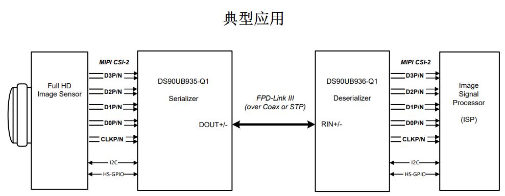 一款 CSI-2 接口的 FPD-Link III 3Gbps 串行器 DS90UB935 博主推荐 第1张