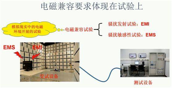 如何抑制静电放电干扰 通过EMC测试 学习整理 博主推荐 第1张