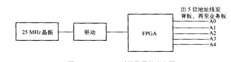 地址线引起的辐射发射 【EMC学习】 博主推荐 第2张