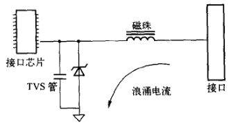 磁珠位置不当的问题【EMC学习】 博主推荐 第1张