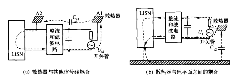散热器形状影响电源端口传导发射【EMC学习】 博主推荐 第1张