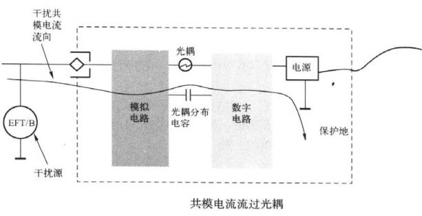 旁路电容的作用【EMC学习】 博主推荐 第2张