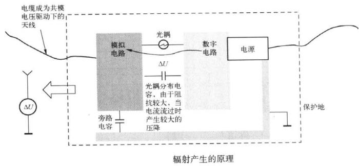 光耦两端的数字地与模拟地如何接【EMC学习】 博主推荐 第1张