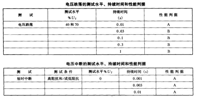 二极管与储能、电压跌落、中断抗扰度【EMC学习】 博主推荐 第1张