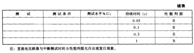 二极管与储能、电压跌落、中断抗扰度【EMC学习】 博主推荐 第2张