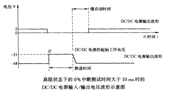 二极管与储能、电压跌落、中断抗扰度【EMC学习】 博主推荐 第3张