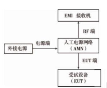 传导发射整改案例分享【EMC学习】 博主推荐 第1张