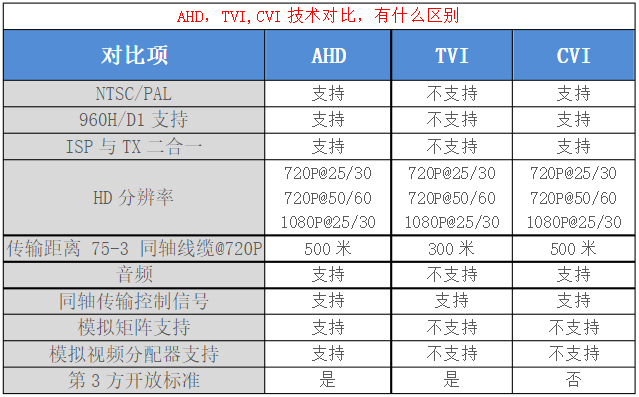 CVI、TVI、AHD模拟高清区别 博主推荐 第1张