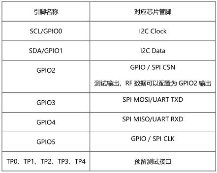 琻捷SNP739 - 开发板使用【学习】 博主推荐 第4张