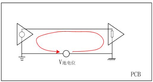 PCB 地线设计对电磁兼容性能影响【学习】 博主推荐 第1张