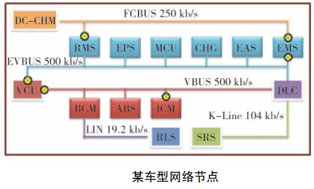 电动汽车系统EMC问题2 博主推荐 第1张