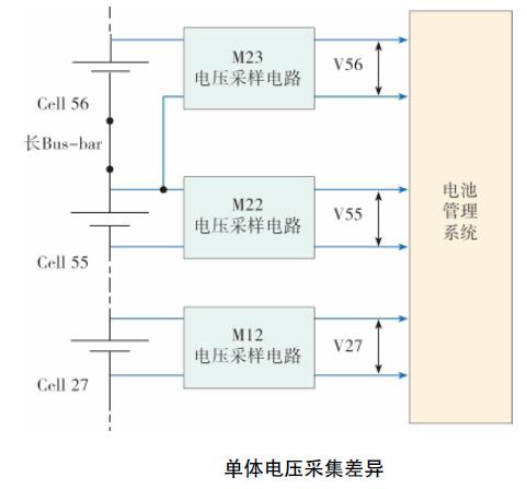 电动汽车系统EMC问题3 博主推荐 第3张