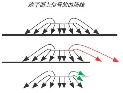 改善EMC 的PCB 设计措施1 博主推荐 第3张