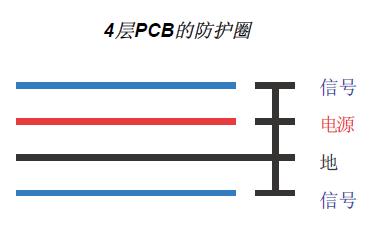 改善EMC 的PCB 设计措施1 博主推荐 第4张