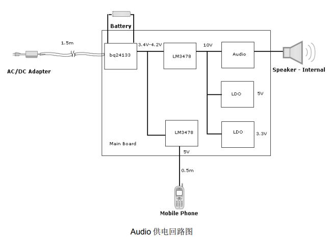 便携式音频产品EMC案例1 博主推荐 第1张
