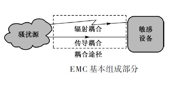 电磁兼容EMC之三要素介绍 博主推荐 第1张