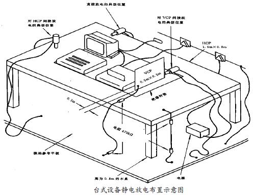 静电放电对策及改进要点-外壳设计 博主推荐 第1张