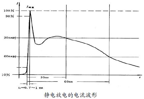 静电放电对策及改进要点-电路设计 博主推荐 第1张