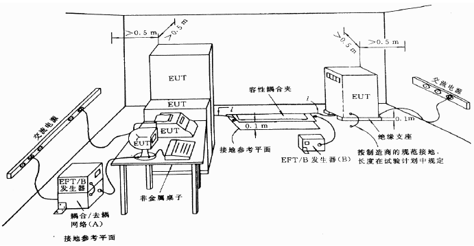 导致EMC电快速脉冲试验失败的原因 博主推荐 第1张