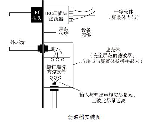 医疗电气设备EMC 设计及整改1-滤波器的使用 博主推荐 第2张