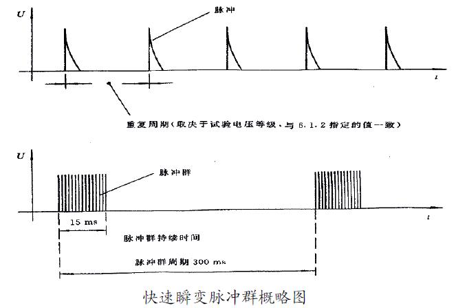 通过EMC电快速脉冲试验的整改措施 博主推荐 第1张