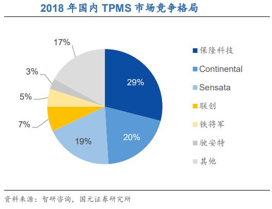 TPMS OEM(整车市场)市场规模 胎压OE替换件 第2张