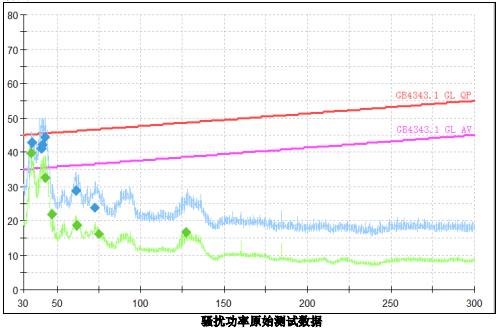 变频空调EMI 测试整改实例1 博主推荐 第1张