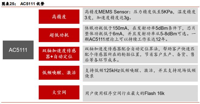国内TPMS 芯片公司之杰发科技 博主推荐 第1张
