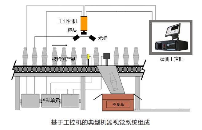工业机器视觉的发展挑战 博主推荐 第1张