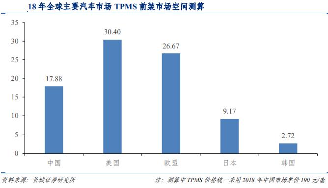 2021 年中国 TPMS 市场空间将高达 36 亿元 防坑必看 第1张