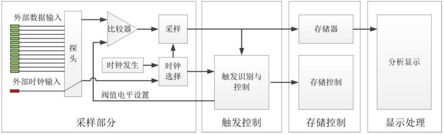 逻辑分析仪: 数字电路调试中的一种常用仪器 博主推荐 第1张