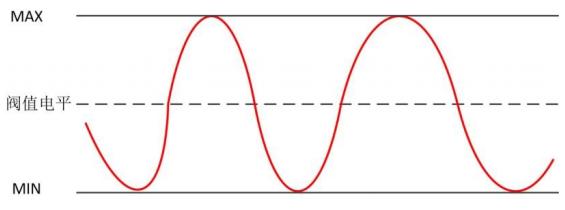 逻辑分析仪:阀值电压和采样时钟设置 博主推荐 第1张