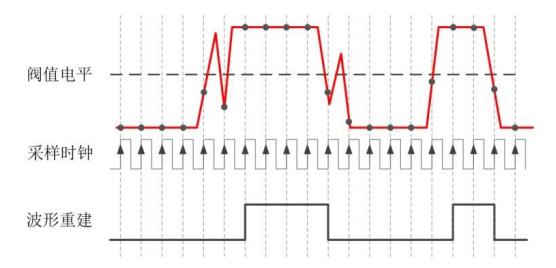 逻辑分析仪:阀值电压和采样时钟设置 博主推荐 第2张