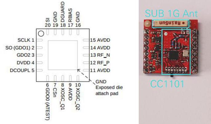 CC1100 CC1101胎压射频芯片引脚 博主推荐 第1张