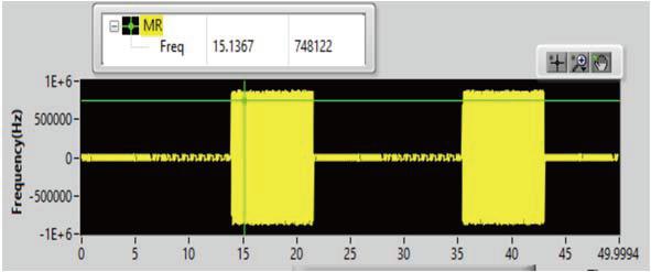 TPMS射频信号的调制特性分析及射频编码解调 博主推荐 第2张